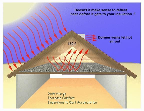 sc 1 st  Horizon Energy Systems & attic insulation